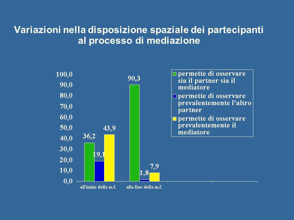 Variazioni nella disposizione spaziale dei partecipanti al processo di mediazione