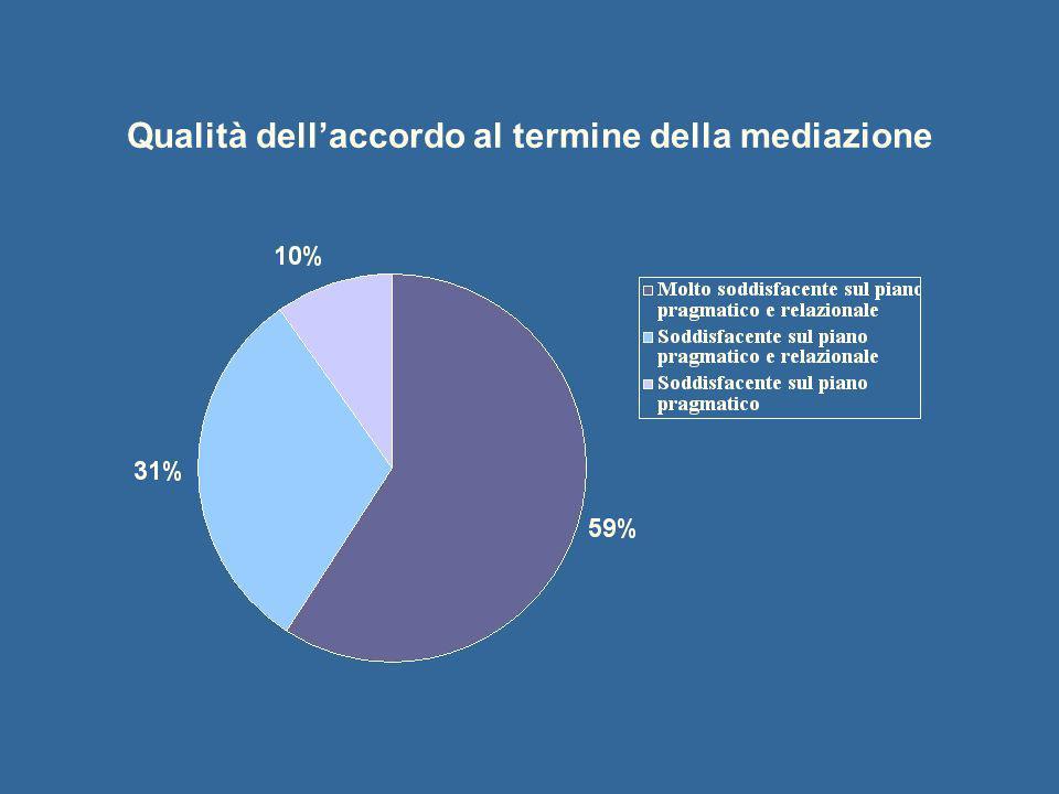 Qualità dell'accordo al termine della mediazione