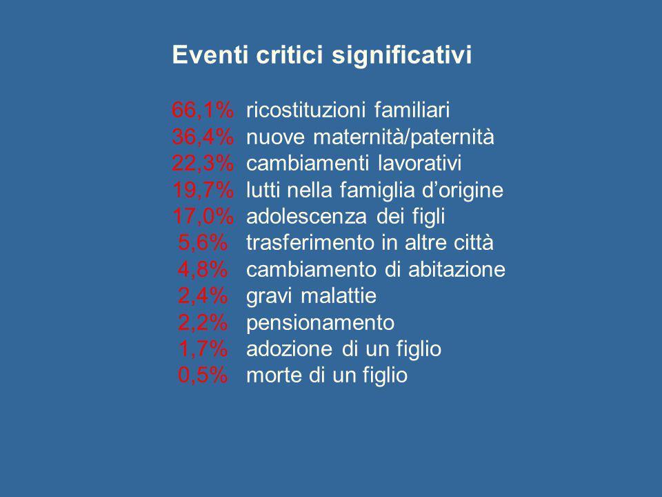 Eventi critici significativi