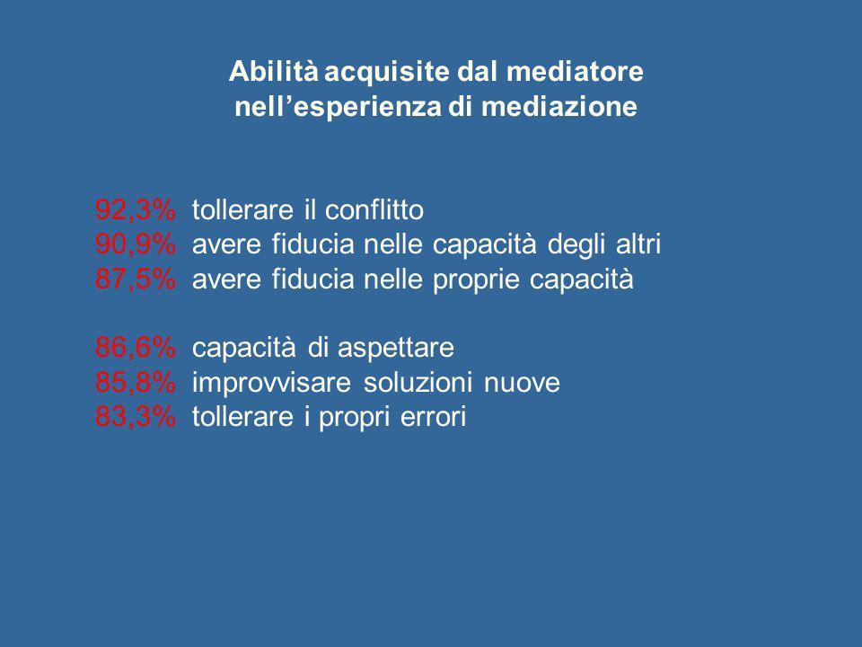 Abilità acquisite dal mediatore nell'esperienza di mediazione