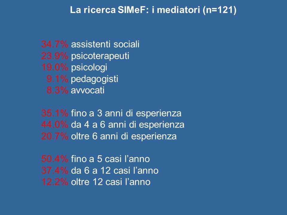 La ricerca SIMeF: i mediatori (n=121)