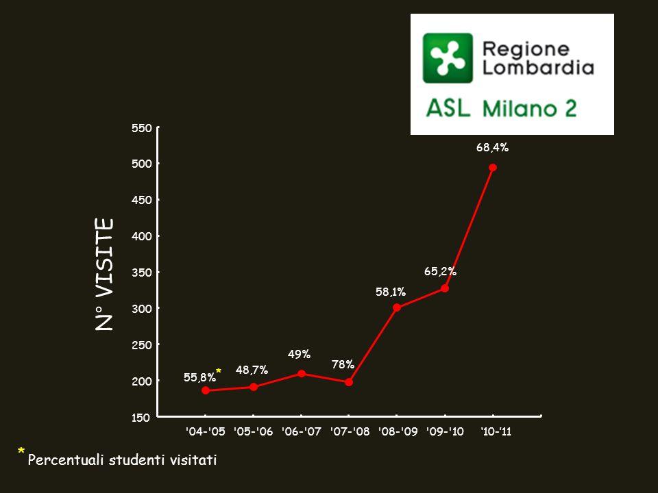 * Percentuali studenti visitati