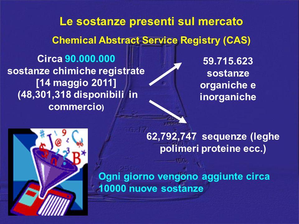 Le sostanze presenti sul mercato