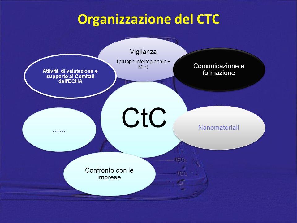 Organizzazione del CTC