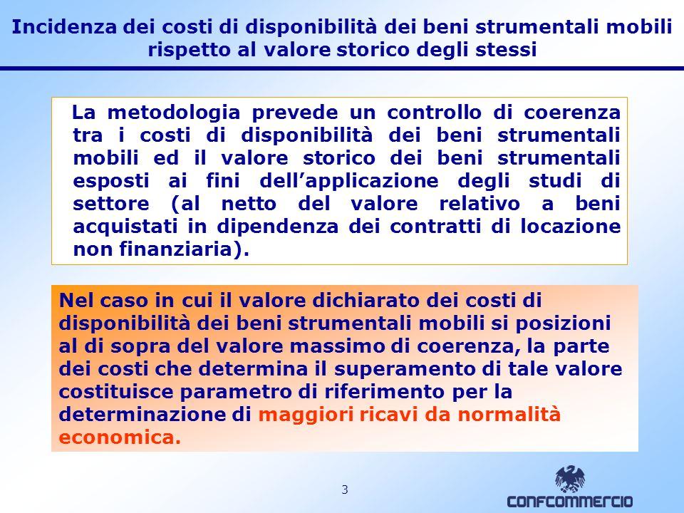 Incidenza dei costi di disponibilità dei beni strumentali mobili rispetto al valore storico degli stessi