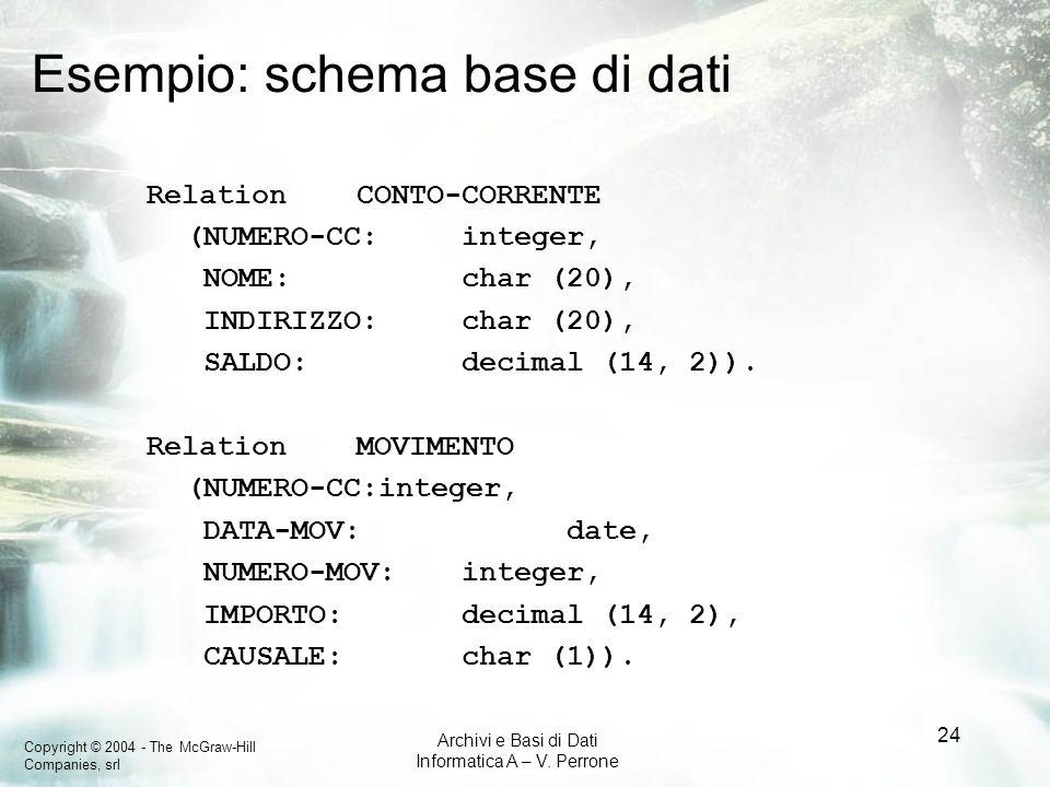 Esempio: schema base di dati