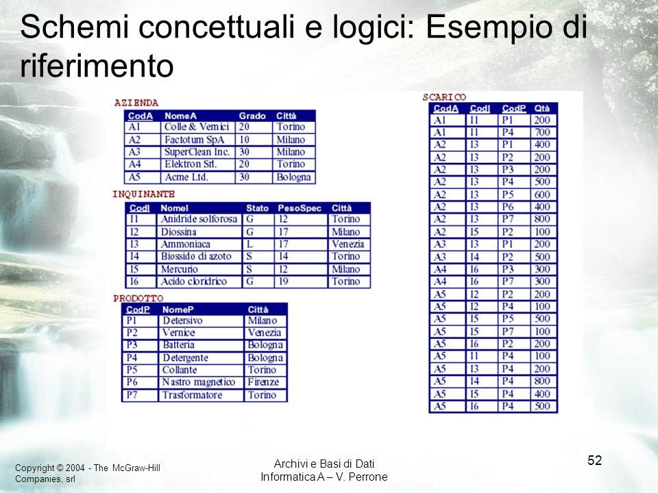 Schemi concettuali e logici: Esempio di riferimento