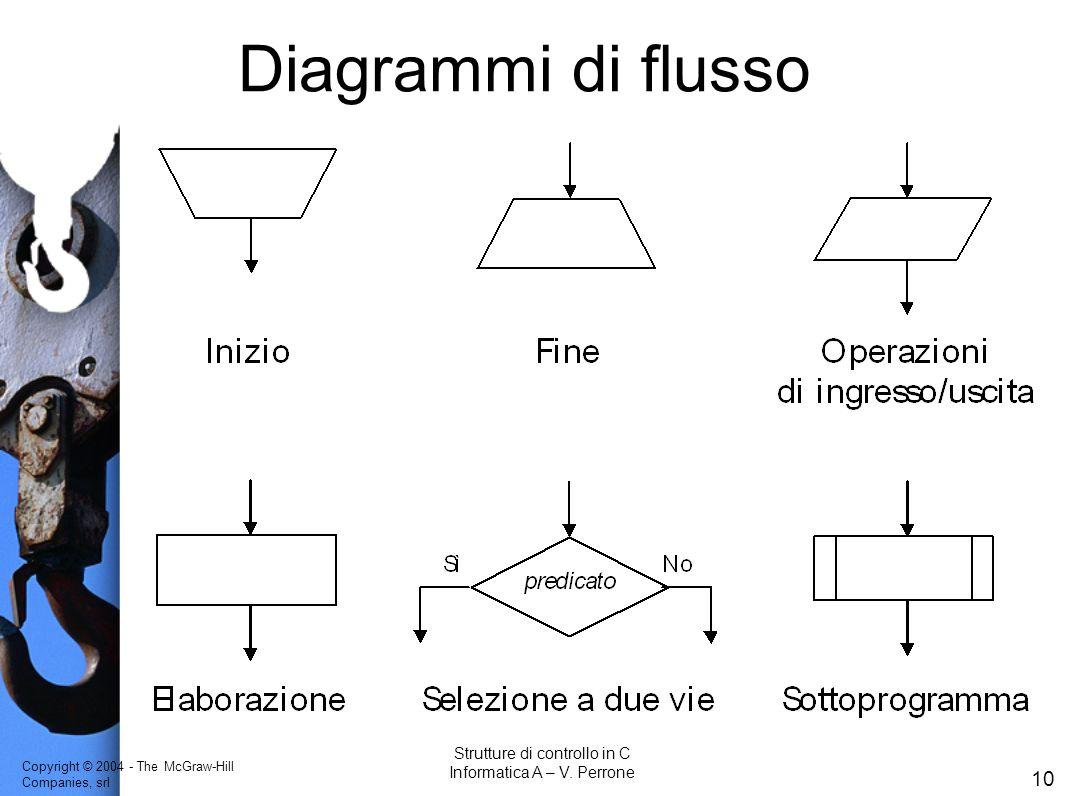 Diagrammi di flusso Strutture di controllo in C
