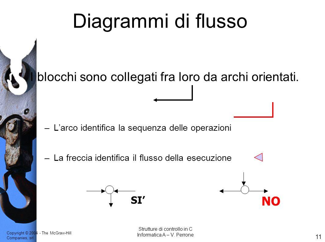 Diagrammi di flusso Obiettivo didattico: costruzione dei concetti. 1)Testo audio: