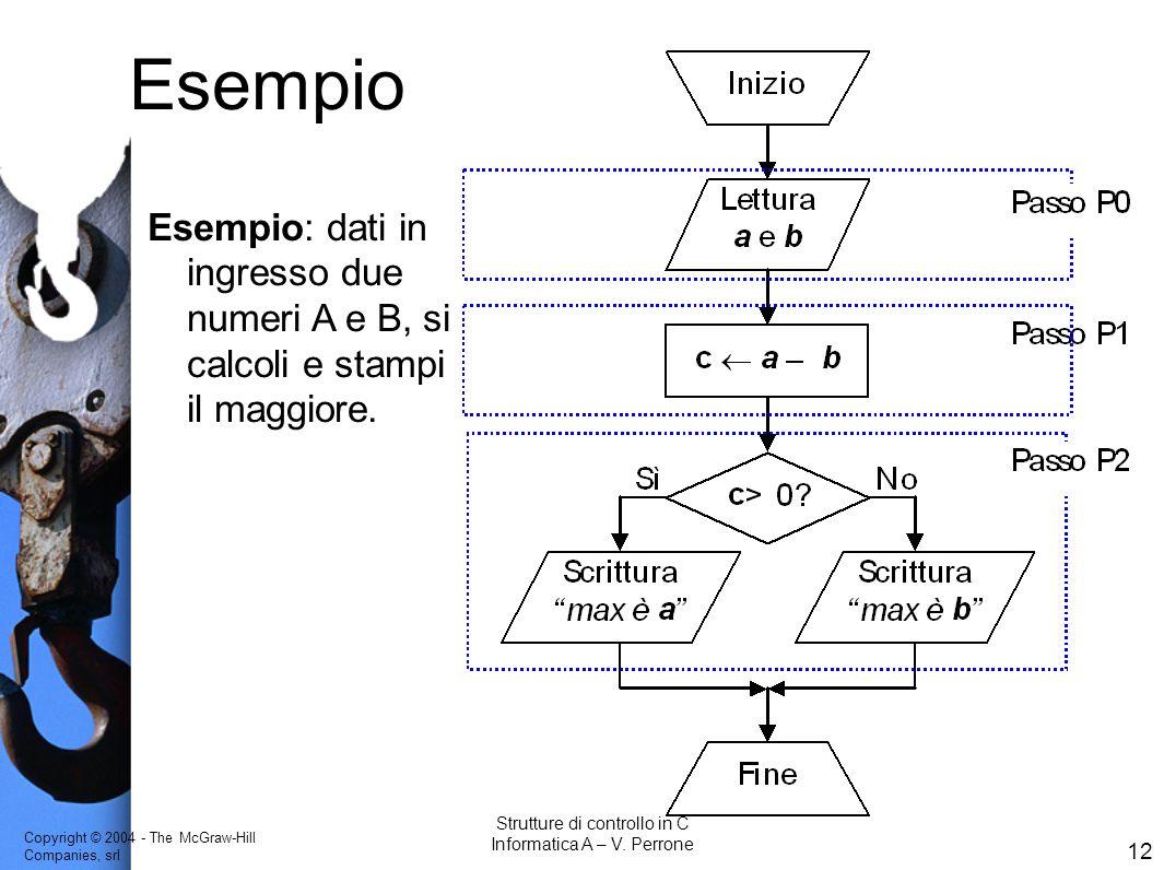 Esempio Esempio: dati in ingresso due numeri A e B, si calcoli e stampi il maggiore. Strutture di controllo in C.
