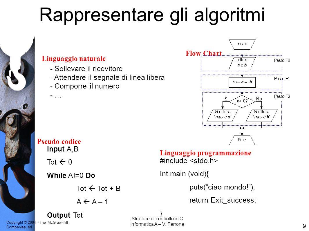 Rappresentare gli algoritmi