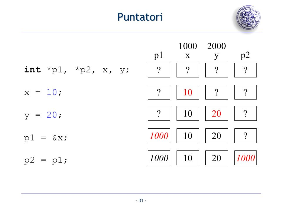 Puntatori p1. x. y. p2. 1000. 2000. int *p1, *p2, x, y; x = 10; y = 20; p1 = &x; p2 = p1;