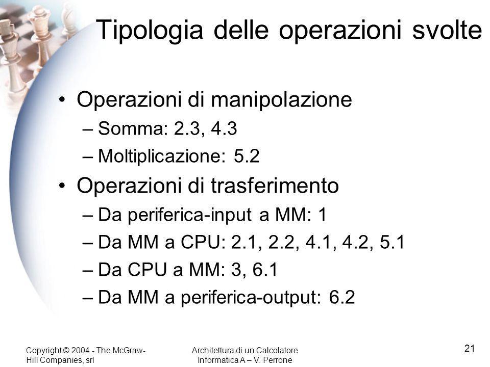 Tipologia delle operazioni svolte