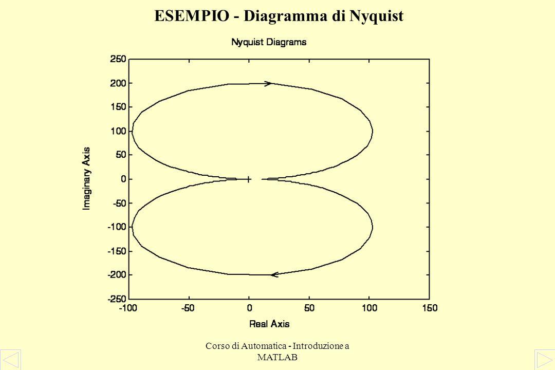 ESEMPIO - Diagramma di Nyquist