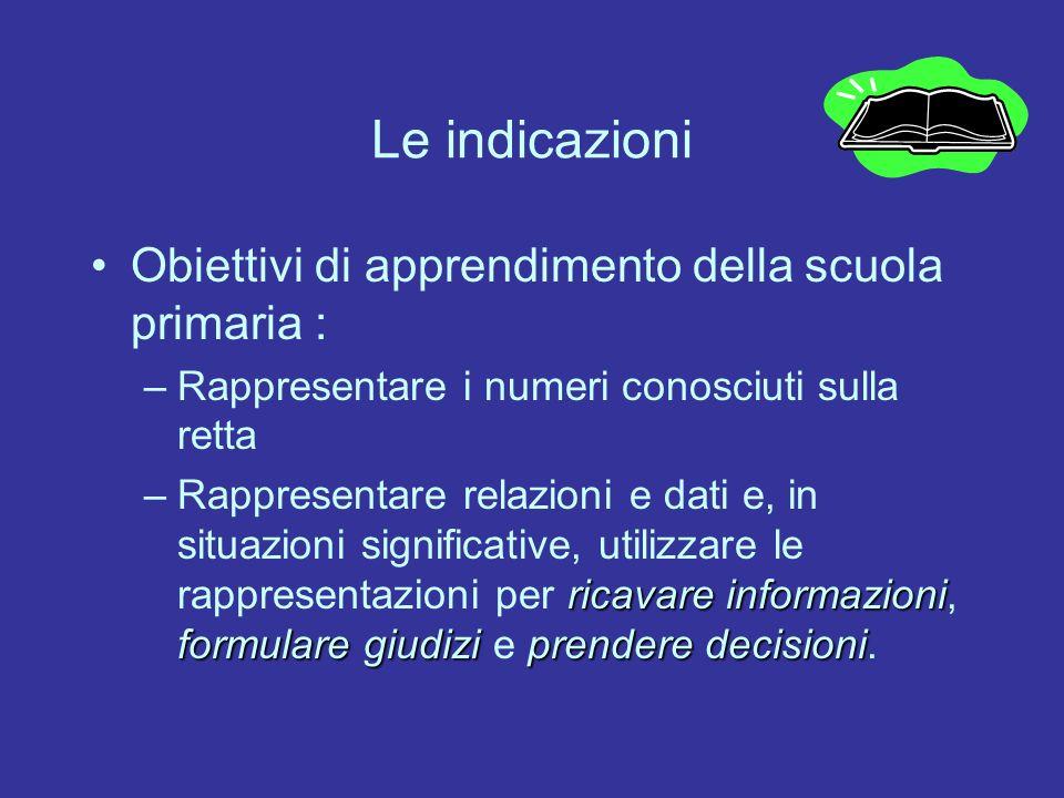 Le indicazioni Obiettivi di apprendimento della scuola primaria :