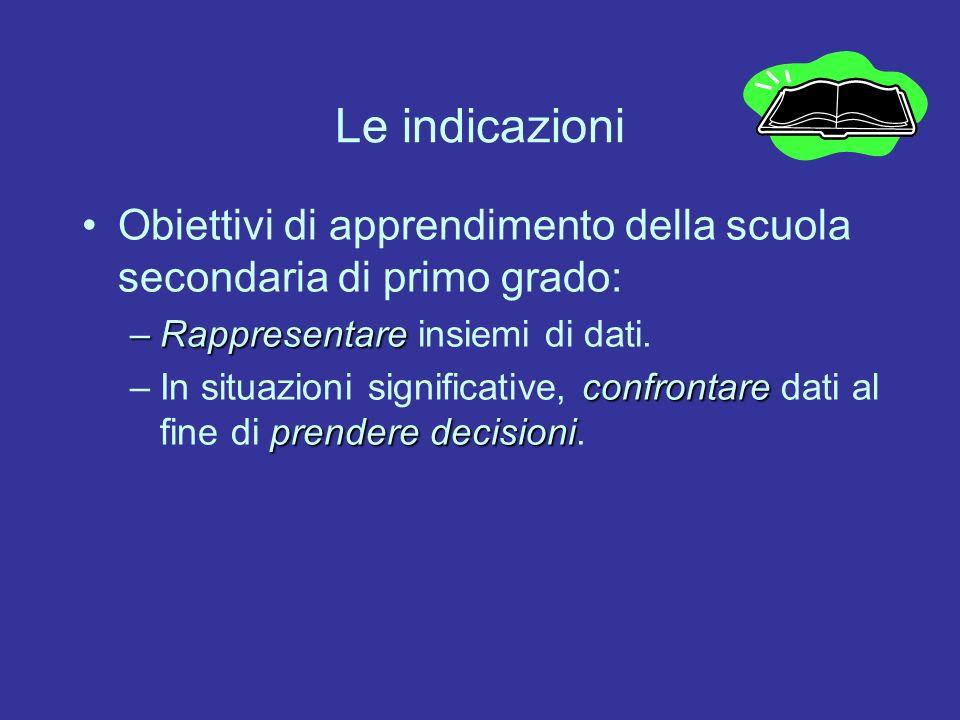 Le indicazioni Obiettivi di apprendimento della scuola secondaria di primo grado: Rappresentare insiemi di dati.
