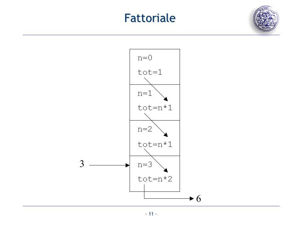 Fattoriale n=0 tot=1 n=1 tot=n*1 n=2 tot=n*1 3 n=3 tot=n*2 6
