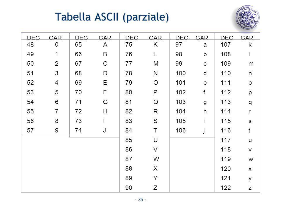Tabella ASCII (parziale)