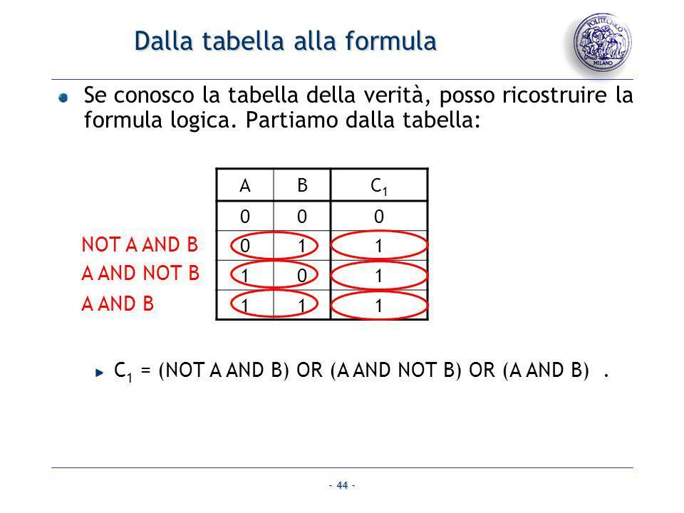 Dalla tabella alla formula