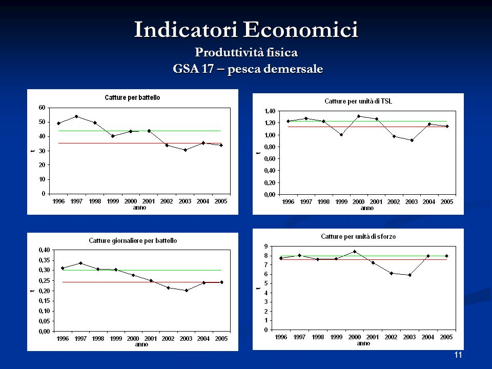 Indicatori Economici Produttività fisica GSA 17 – pesca demersale