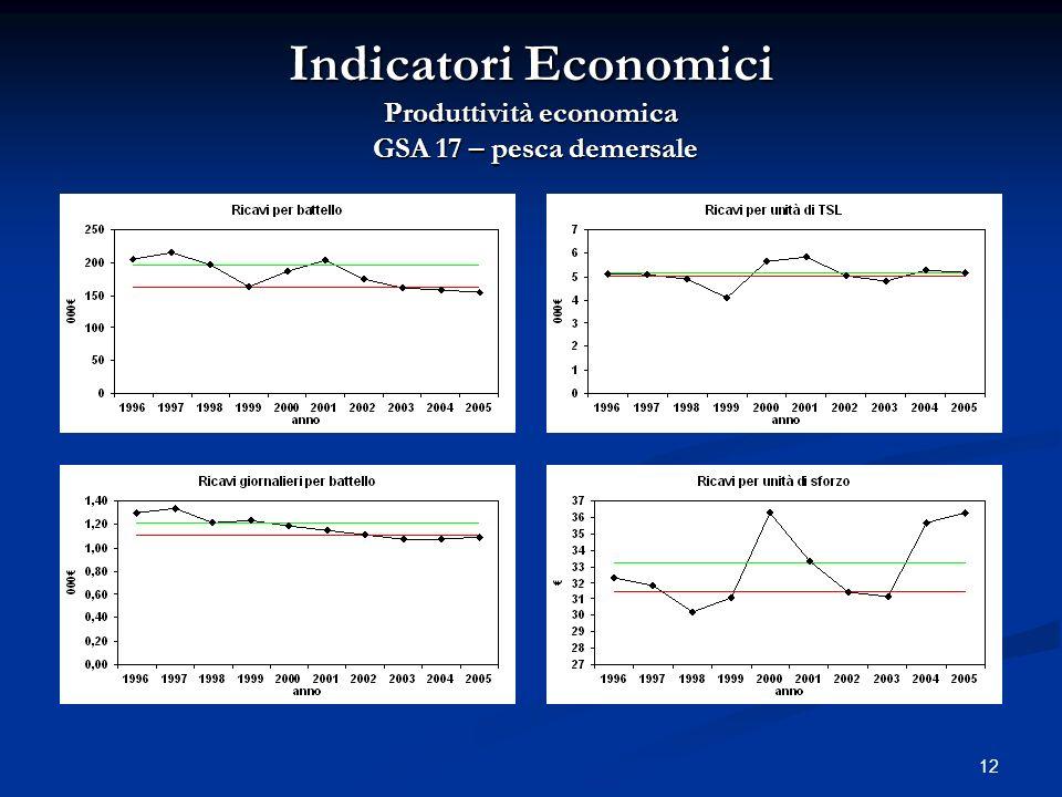 Indicatori Economici Produttività economica GSA 17 – pesca demersale