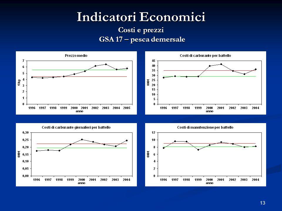 Indicatori Economici Costi e prezzi GSA 17 – pesca demersale