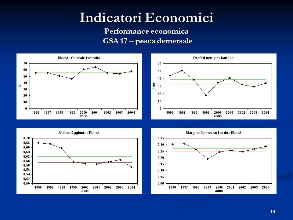 Indicatori Economici Performance economica GSA 17 – pesca demersale
