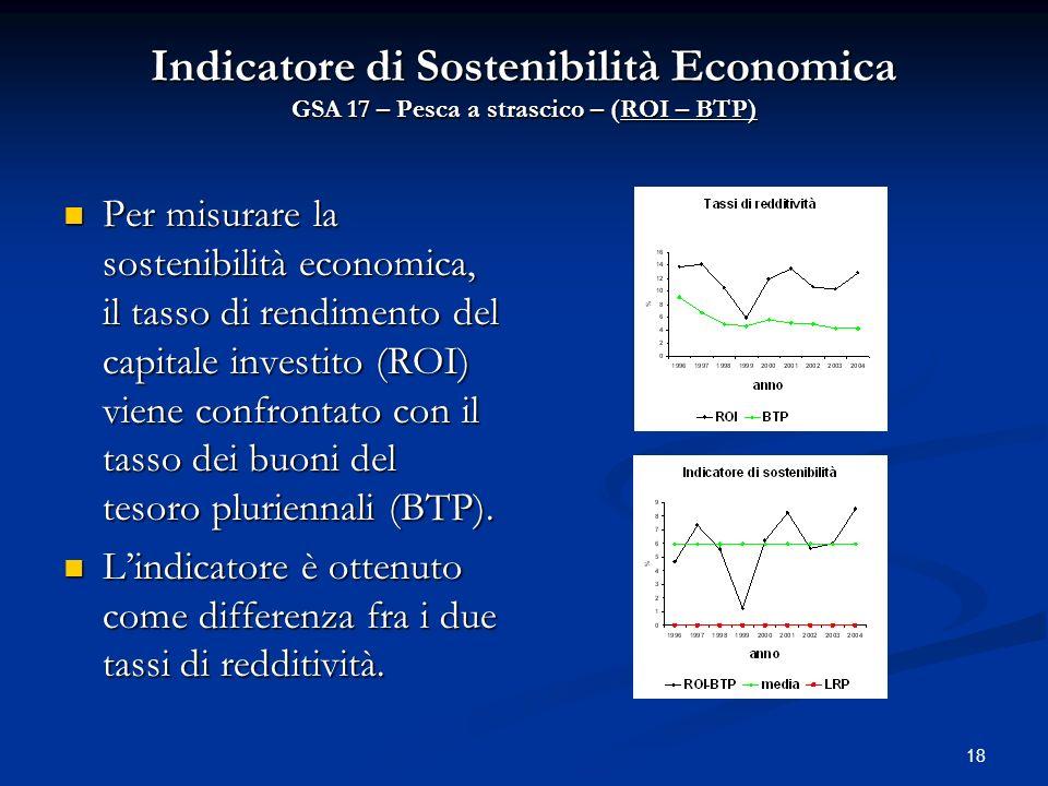 Indicatore di Sostenibilità Economica GSA 17 – Pesca a strascico – (ROI – BTP)