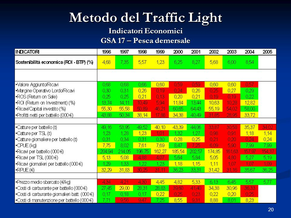 Metodo del Traffic Light Indicatori Economici GSA 17 – Pesca demersale
