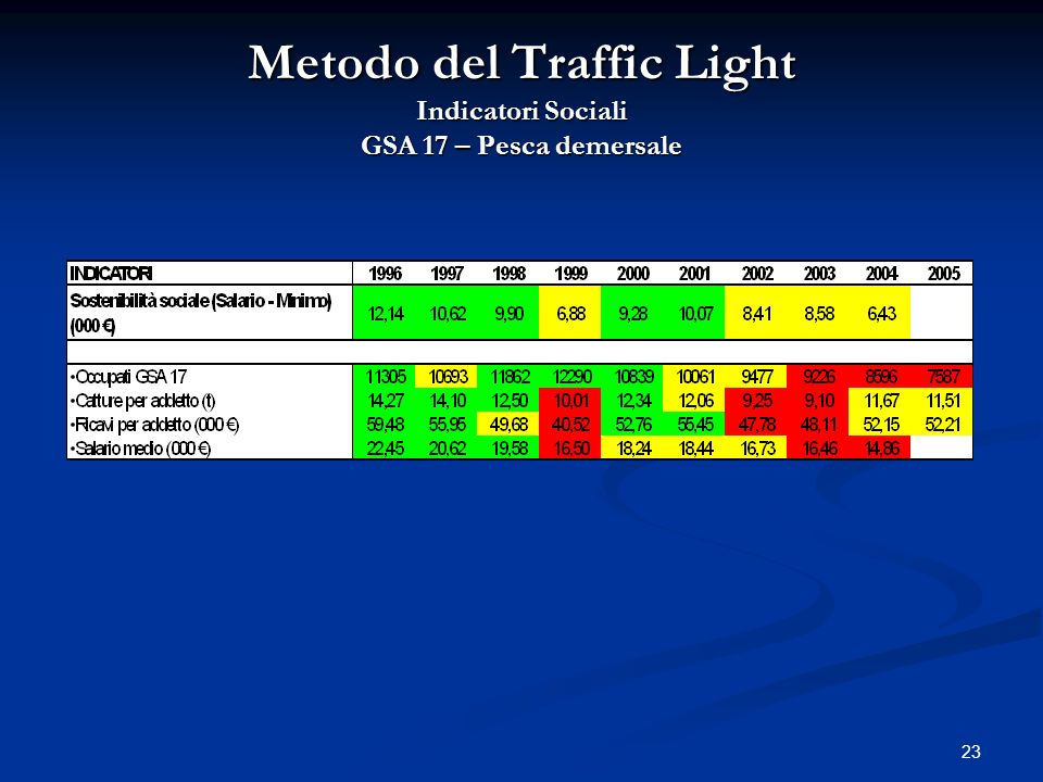 Metodo del Traffic Light Indicatori Sociali GSA 17 – Pesca demersale