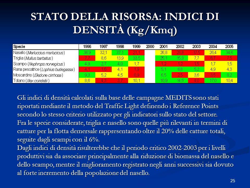STATO DELLA RISORSA: INDICI DI DENSITÀ (Kg/Kmq)