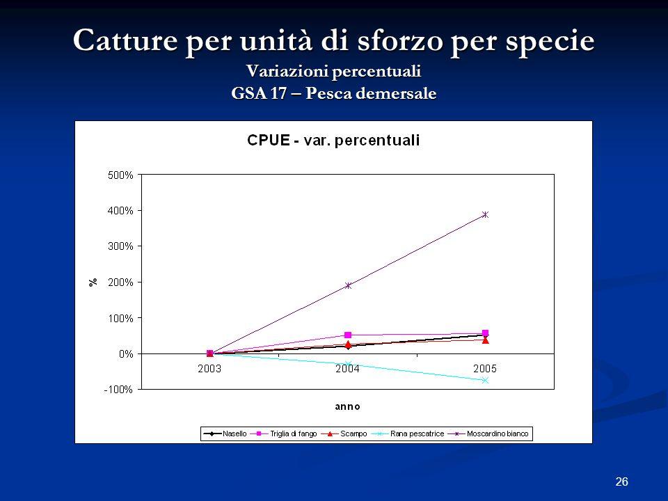 Catture per unità di sforzo per specie Variazioni percentuali GSA 17 – Pesca demersale