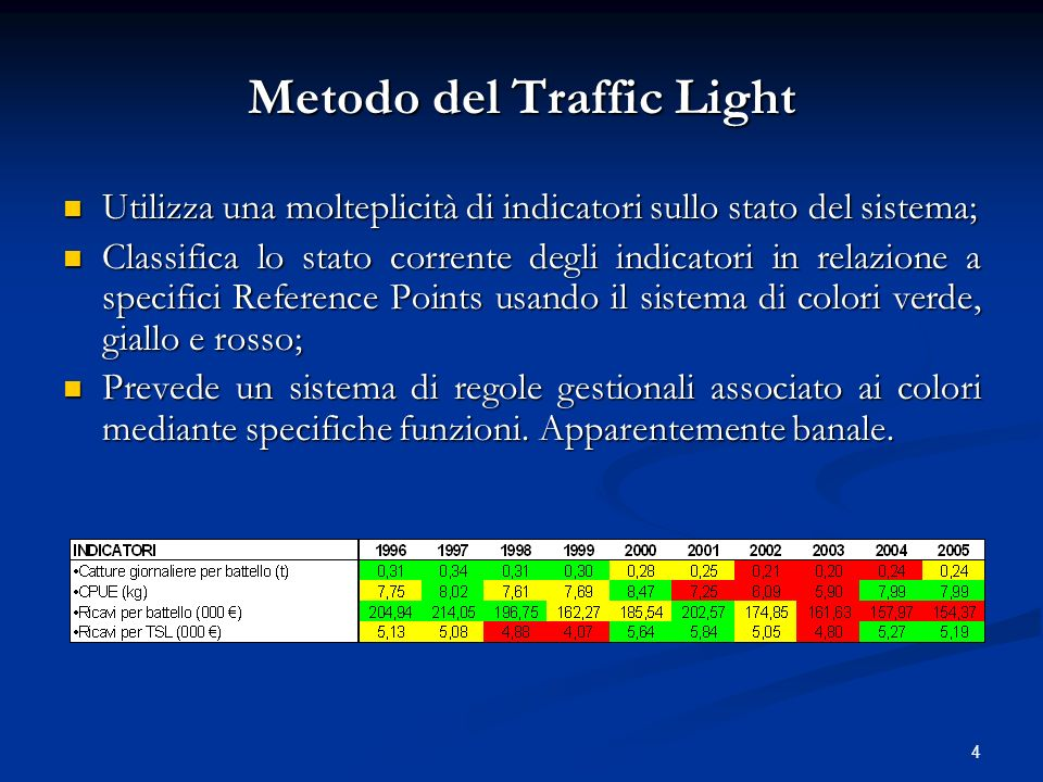 Metodo del Traffic Light