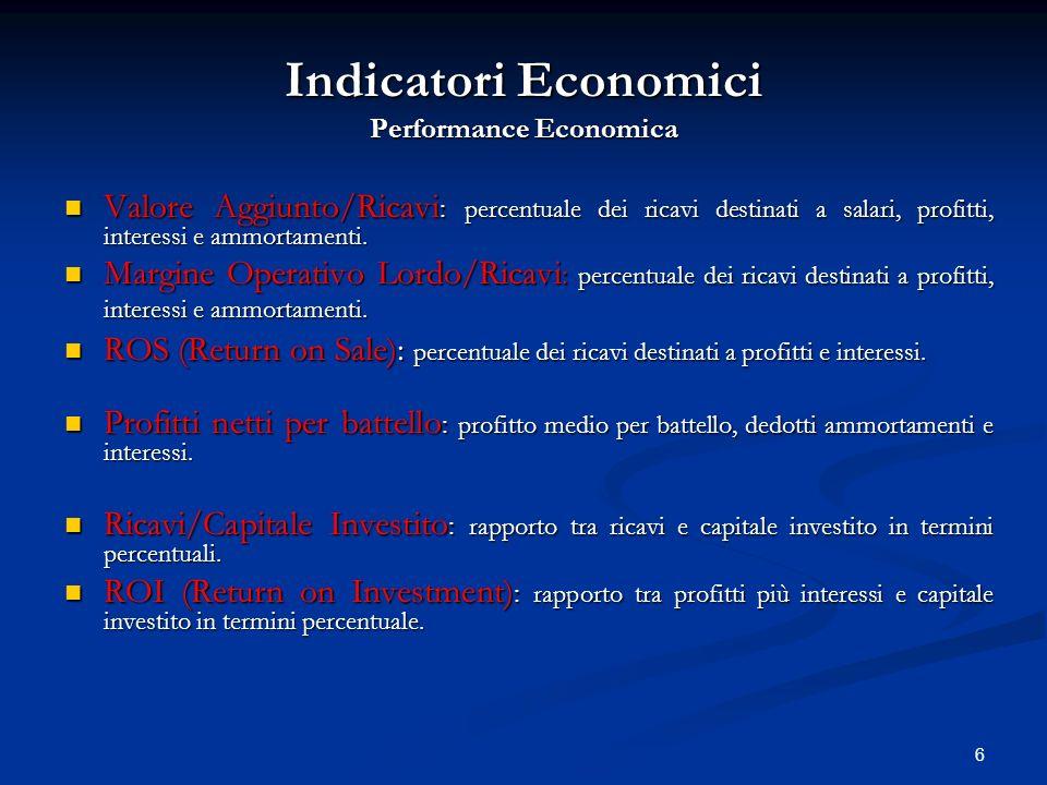 Indicatori Economici Performance Economica