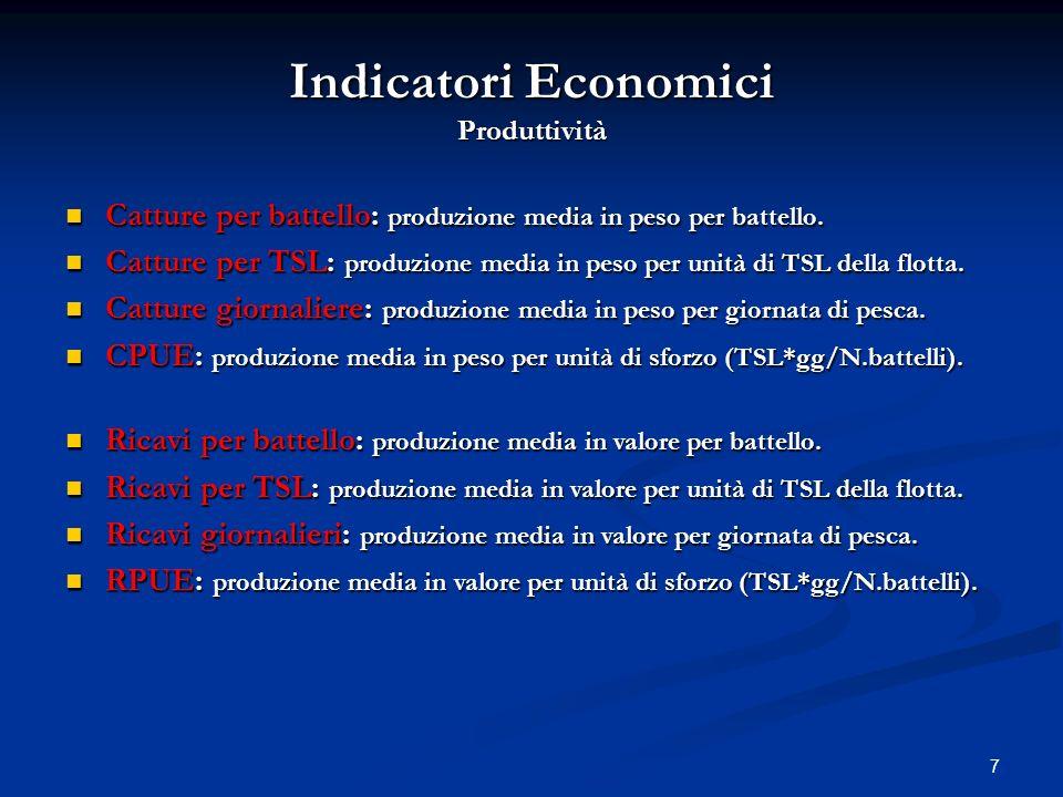 Indicatori Economici Produttività