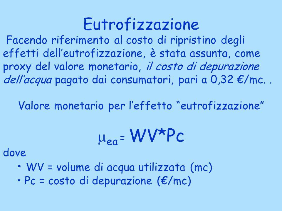 Valore monetario per l'effetto eutrofizzazione