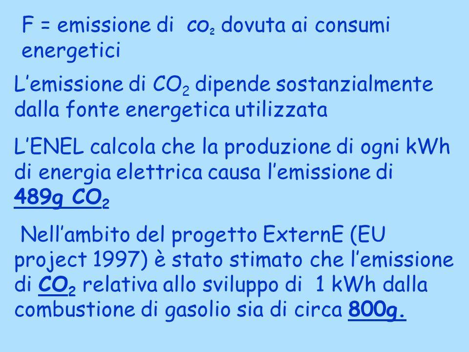 F = emissione di CO2 dovuta ai consumi energetici
