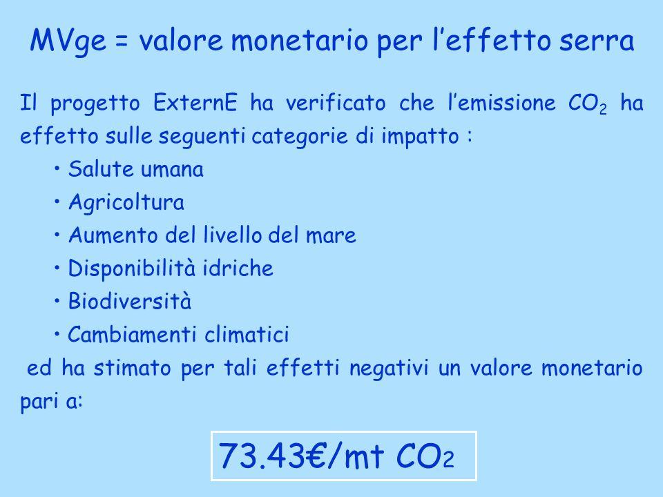 MVge = valore monetario per l'effetto serra
