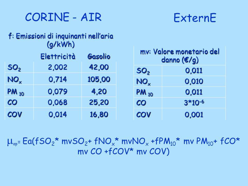 CORINE - AIR ExternE. f: Emissioni di inquinanti nell'aria (g/kWh) Elettricità. Gasolio. SO2. 2,002.