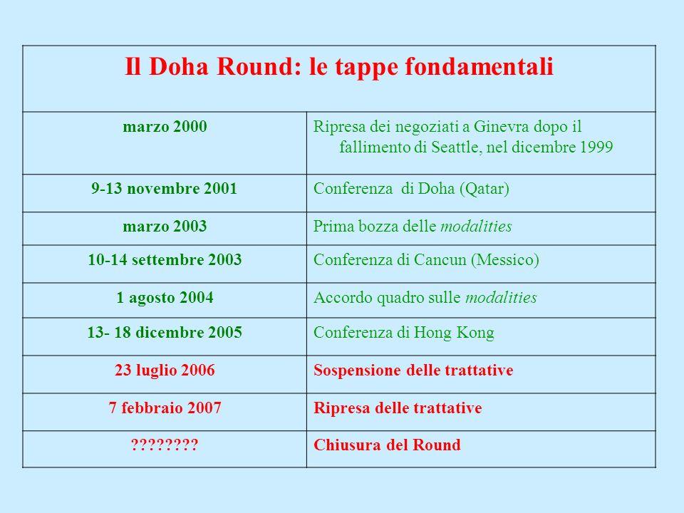 Il Doha Round: le tappe fondamentali