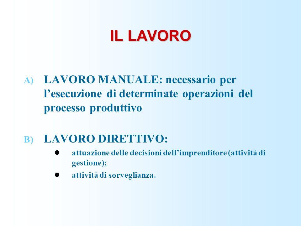 IL LAVORO LAVORO MANUALE: necessario per l'esecuzione di determinate operazioni del processo produttivo.