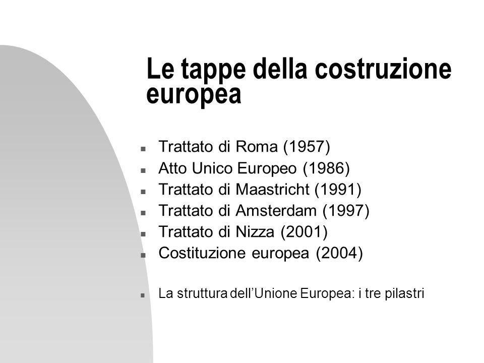 Le tappe della costruzione europea