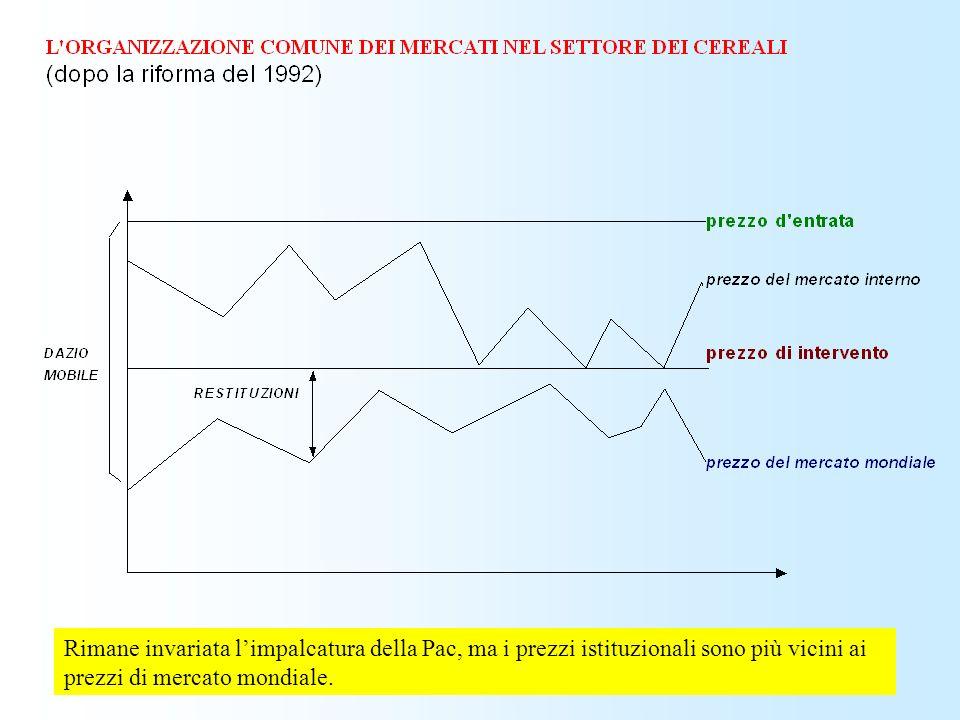 Rimane invariata l'impalcatura della Pac, ma i prezzi istituzionali sono più vicini ai prezzi di mercato mondiale.