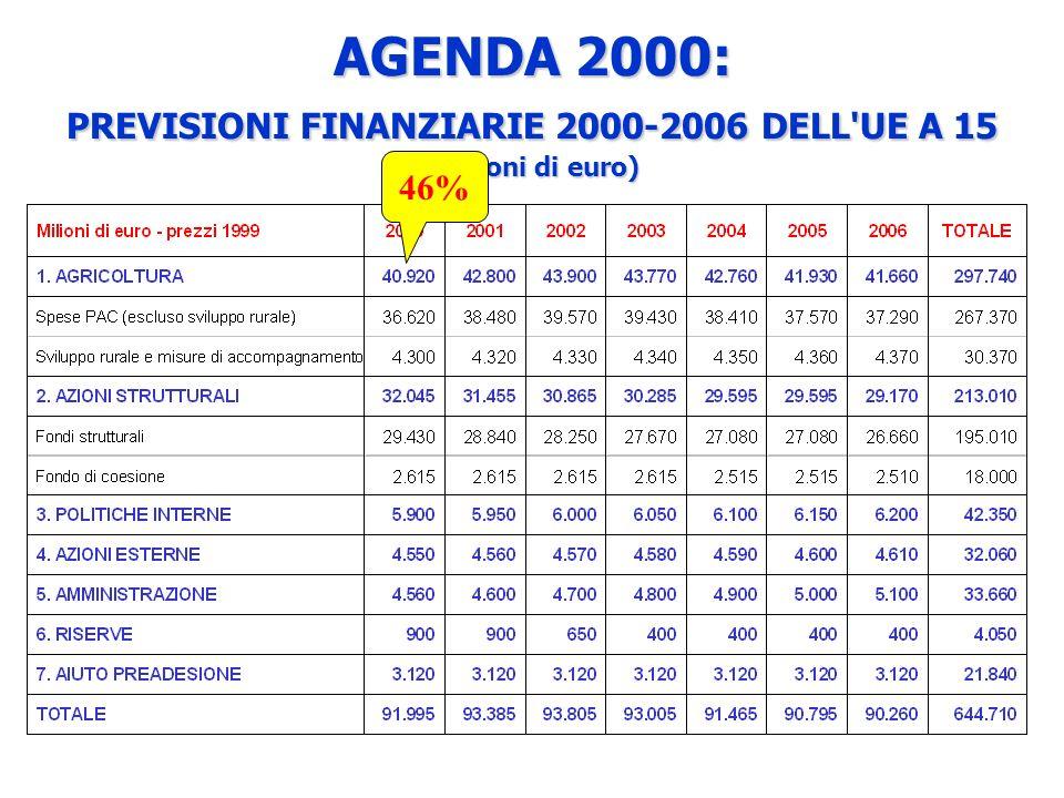 AGENDA 2000: PREVISIONI FINANZIARIE 2000-2006 DELL UE A 15 (milioni di euro)