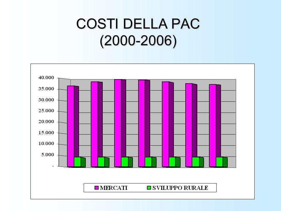 COSTI DELLA PAC (2000-2006)