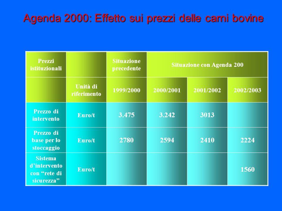 Agenda 2000: Effetto sui prezzi delle carni bovine
