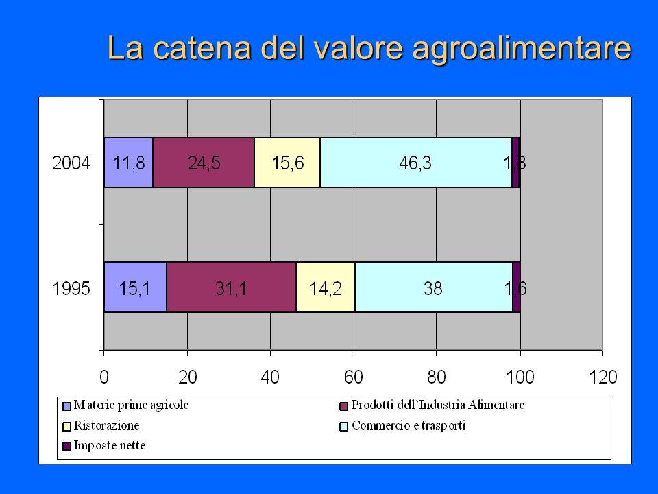 La catena del valore agroalimentare