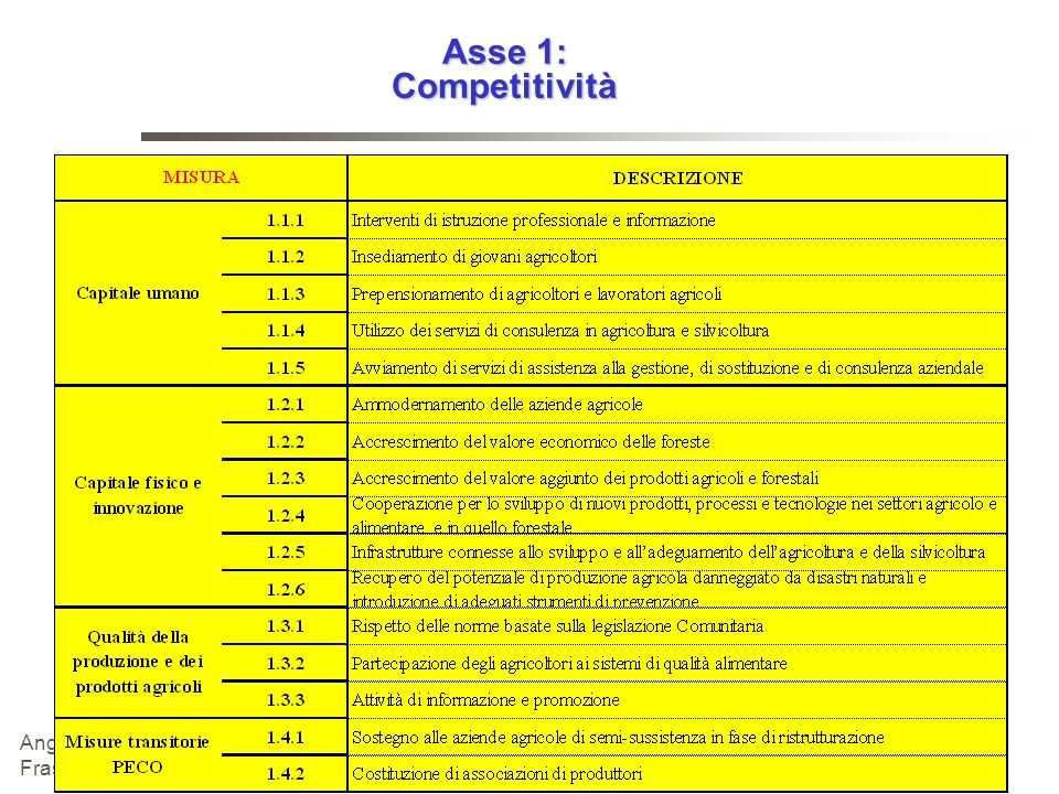 Asse 1: Competitività Angelo Frascarelli