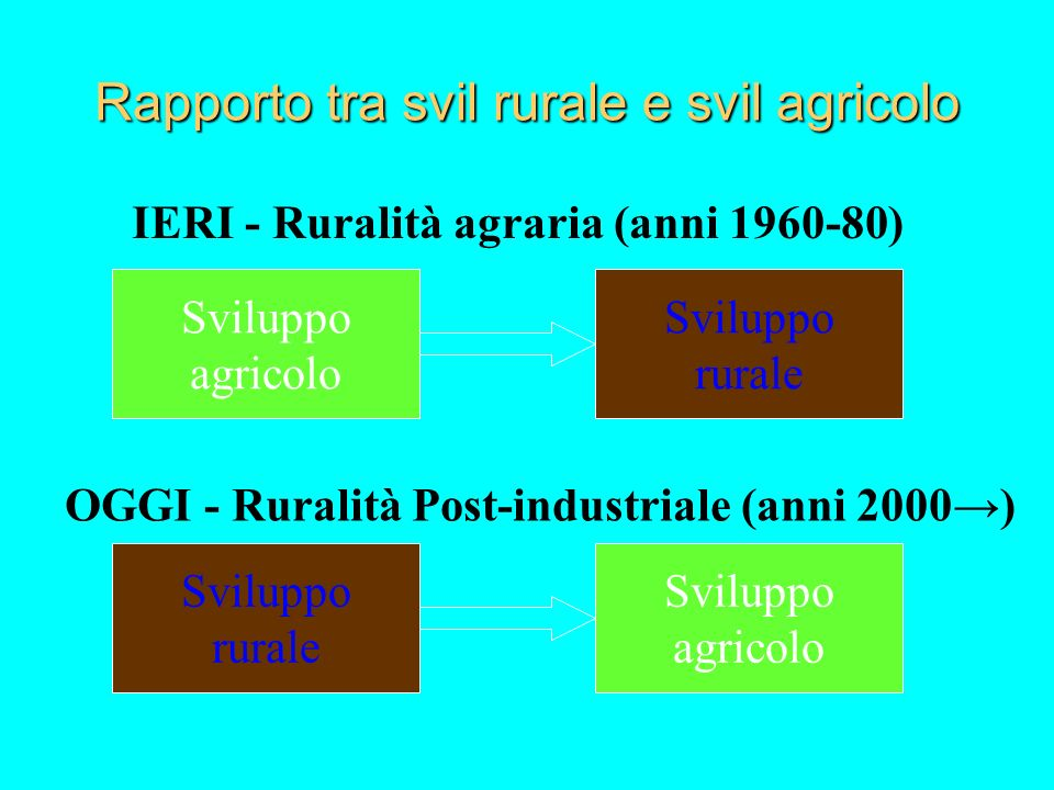 Rapporto tra svil rurale e svil agricolo