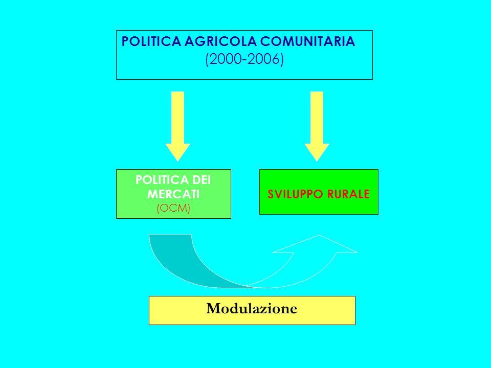 Modulazione (2000-2006) POLITICA AGRICOLA COMUNITARIA